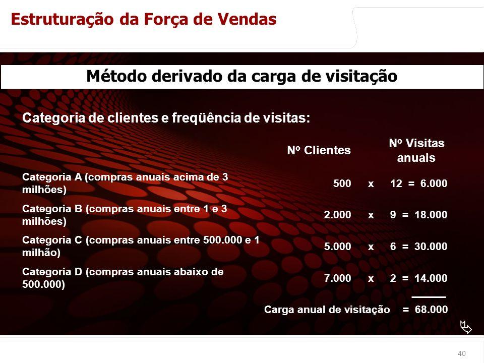 euler@imvnet.com.br | www.slideshare.net/eulernogueira Categoria de clientes e freqüência de visitas: N o Clientes N o Visitas anuais Categoria A (compras anuais acima de 3 milhões) 500x12 = 6.000 Categoria B (compras anuais entre 1 e 3 milhões) 2.000x9 = 18.000 Categoria C (compras anuais entre 500.000 e 1 milhão) 5.000x6 = 30.000 Categoria D (compras anuais abaixo de 500.000) 7.000x2 = 14.000 Carga anual de visitação = 68.000 40 Método derivado da carga de visitação Métodos de Cálculo do Número Ótimo de Vendedores Estruturação da Força de Vendas