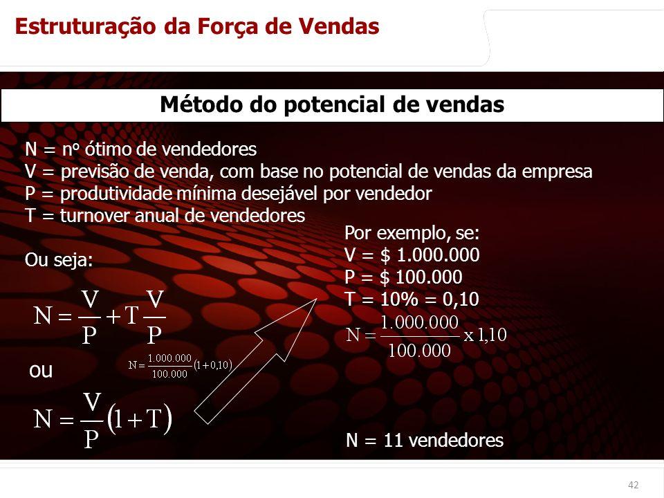 euler@imvnet.com.br | www.slideshare.net/eulernogueira 42 Método do potencial de vendas N = n o ótimo de vendedores V = previsão de venda, com base no potencial de vendas da empresa P = produtividade mínima desejável por vendedor T = turnover anual de vendedores Ou seja: ou Por exemplo, se: V = $ 1.000.000 P = $ 100.000 T = 10% = 0,10 N = 11 vendedores Métodos de Cálculo do Número Ótimo de Vendedores Estruturação da Força de Vendas