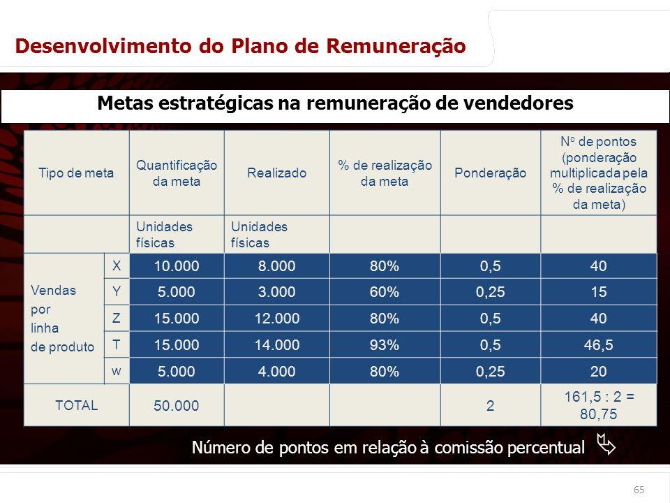 euler@imvnet.com.br | www.slideshare.net/eulernogueira Tipo de meta Quantificação da meta Realizado % de realização da meta Ponderação N o de pontos (ponderação multiplicada pela % de realização da meta) Unidades físicas Vendas por linha de produto X 10.0008.00080%0,540 Y 5.0003.00060%0,2515 Z 15.00012.00080%0,540 T 15.00014.00093%0,546,5 w 5.0004.00080%0,2520 TOTAL 50.0002 161,5 : 2 = 80,75 65 Metas estratégicas na remuneração de vendedores Número de pontos em relação à comissão percentual Desenvolvimento do Plano de Remuneração