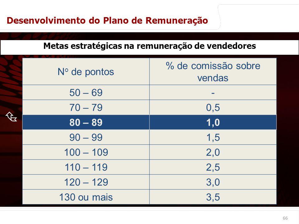 euler@imvnet.com.br | www.slideshare.net/eulernogueira N o de pontos % de comissão sobre vendas 50 – 69- 70 – 790,5 80 – 891,0 90 – 991,5 100 – 1092,0 110 – 1192,5 120 – 1293,0 130 ou mais3,5 66 Metas estratégicas na remuneração de vendedores Desenvolvimento do Plano de Remuneração