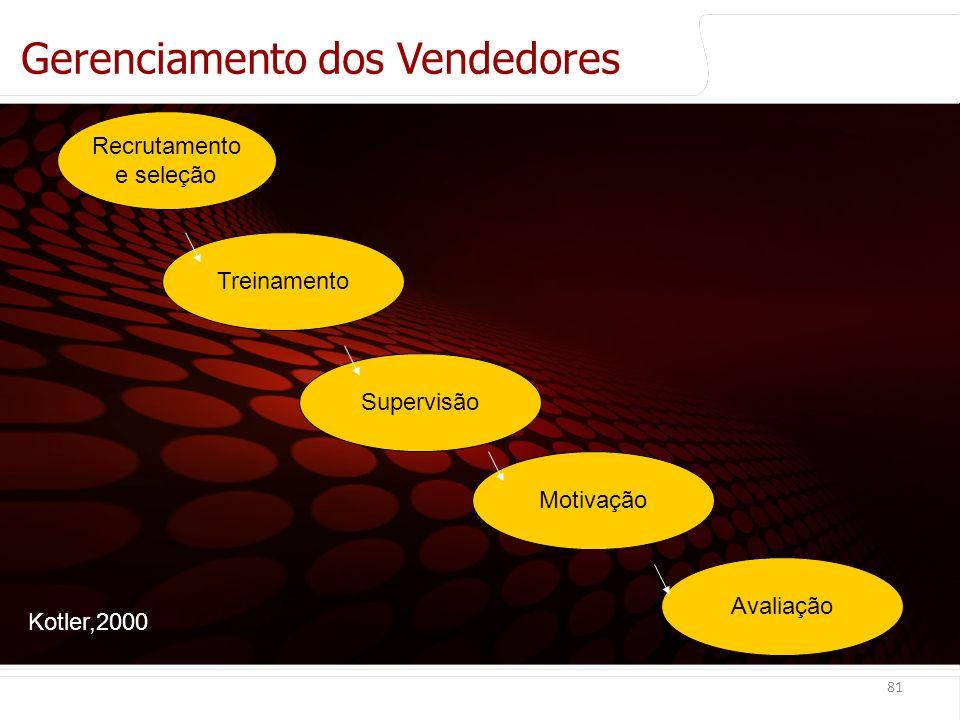 euler@imvnet.com.br | www.slideshare.net/eulernogueira Gerenciamento dos Vendedores 81 Recrutamento e seleção Treinamento Motivação Avaliação Supervisão Kotler,2000