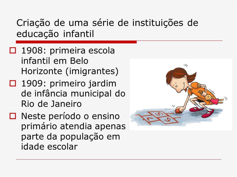 Criação de uma série de instituições de educação infantil 1908: primeira escola infantil em Belo Horizonte (imigrantes) 1909: primeiro jardim de infân