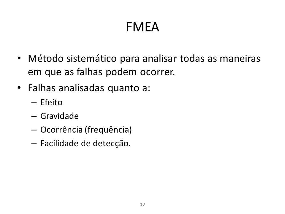 10 FMEA Método sistemático para analisar todas as maneiras em que as falhas podem ocorrer. Falhas analisadas quanto a: – Efeito – Gravidade – Ocorrênc