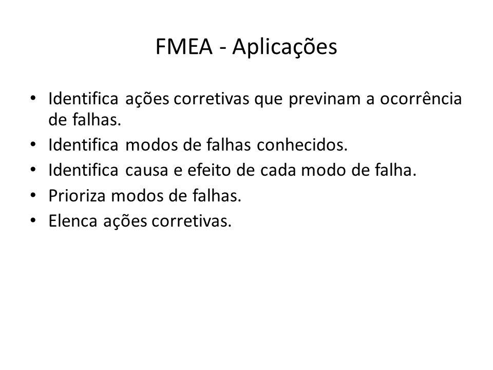 FMEA - Aplicações Identifica ações corretivas que previnam a ocorrência de falhas. Identifica modos de falhas conhecidos. Identifica causa e efeito de