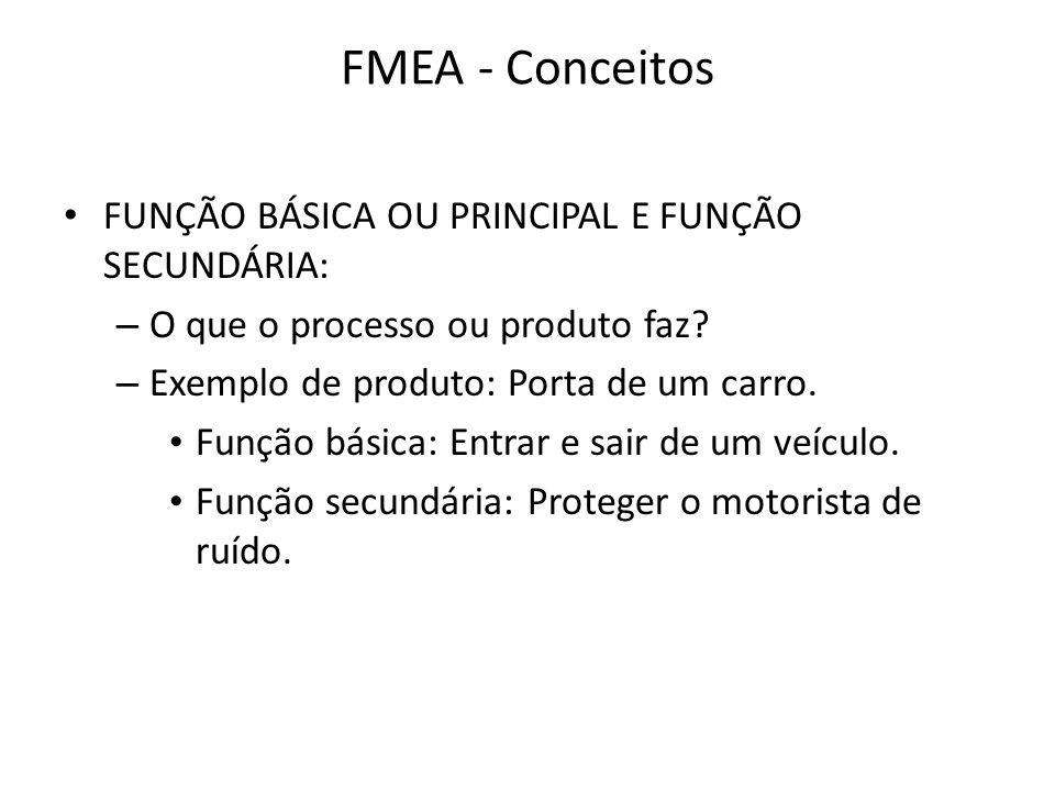 FMEA - Conceitos FUNÇÃO BÁSICA OU PRINCIPAL E FUNÇÃO SECUNDÁRIA: – O que o processo ou produto faz? – Exemplo de produto: Porta de um carro. Função bá