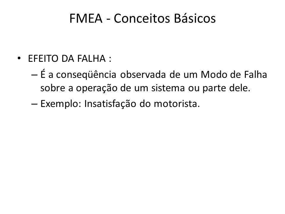 FMEA - Conceitos Básicos EFEITO DA FALHA : – É a conseqüência observada de um Modo de Falha sobre a operação de um sistema ou parte dele. – Exemplo: I