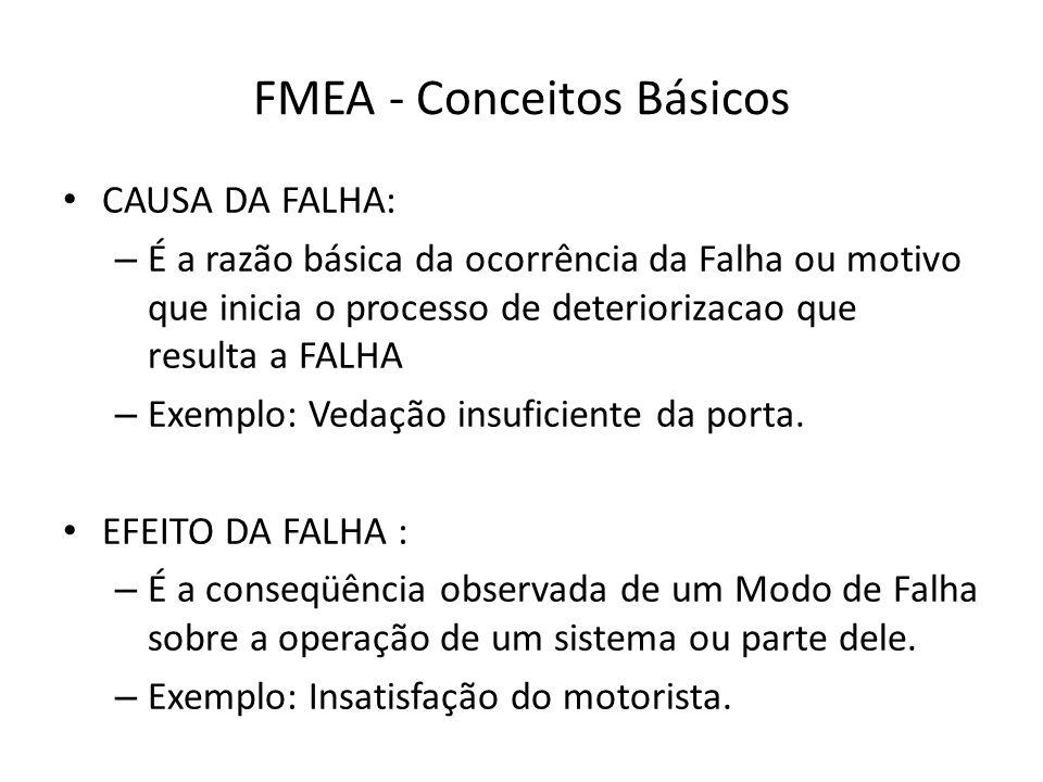 FMEA - Conceitos Básicos CAUSA DA FALHA: – É a razão básica da ocorrência da Falha ou motivo que inicia o processo de deteriorizacao que resulta a FAL