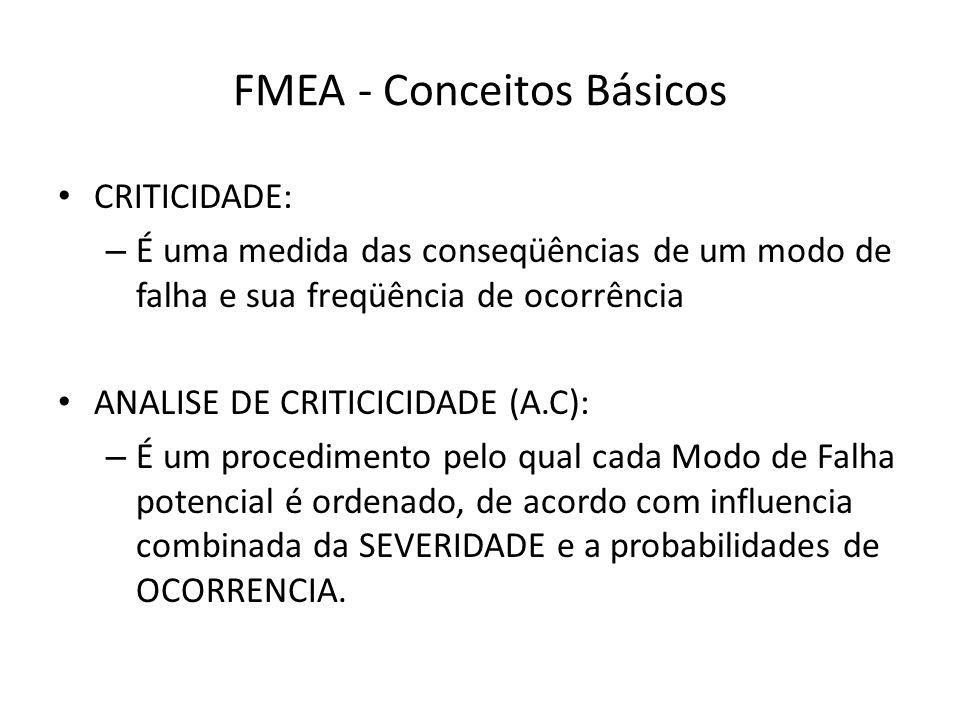FMEA - Conceitos Básicos CRITICIDADE: – É uma medida das conseqüências de um modo de falha e sua freqüência de ocorrência ANALISE DE CRITICICIDADE (A.