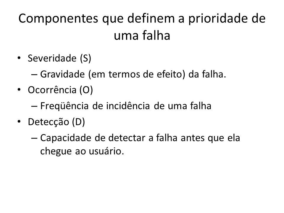 Componentes que definem a prioridade de uma falha Severidade (S) – Gravidade (em termos de efeito) da falha. Ocorrência (O) – Freqüência de incidência