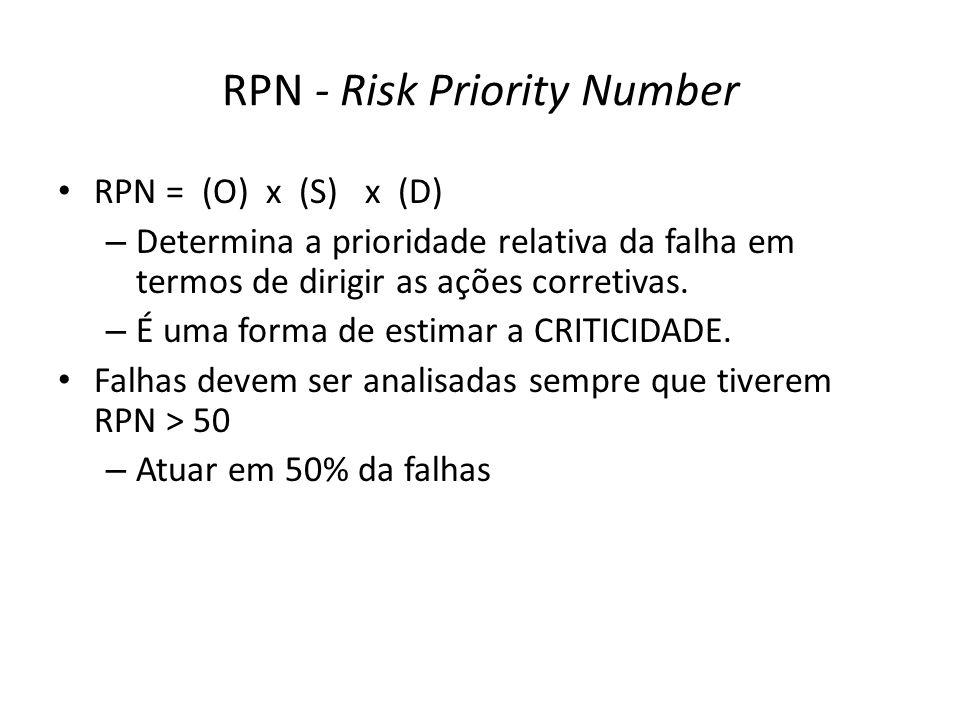 RPN - Risk Priority Number RPN = (O) x (S) x (D) – Determina a prioridade relativa da falha em termos de dirigir as ações corretivas. – É uma forma de