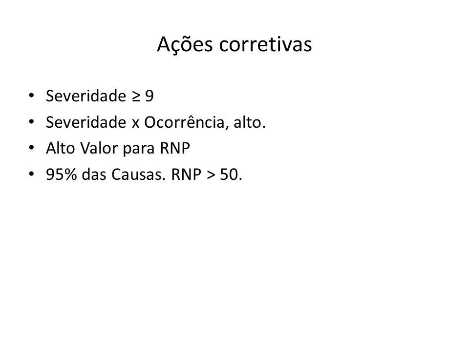 Ações corretivas Severidade 9 Severidade x Ocorrência, alto. Alto Valor para RNP 95% das Causas. RNP > 50.