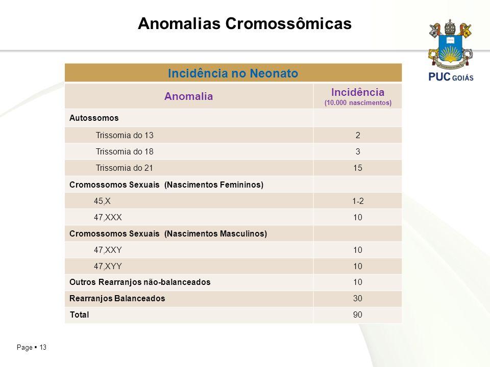 Page 13 Anomalias Cromossômicas Incidência no Neonato Anomalia Incidência (10.000 nascimentos) Autossomos Trissomia do 132 Trissomia do 183 Trissomia