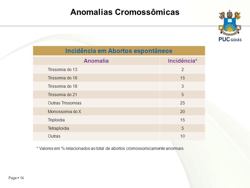 Page 14 Anomalias Cromossômicas Incidência em Abortos espontâneos AnomaliaIncidência* Trissomia do 132 Trissomia do 1615 Trissomia do 183 Trissomia do
