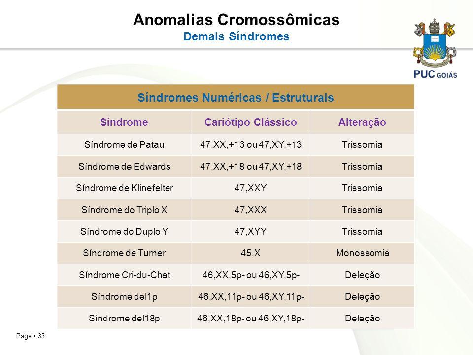 Page 33 Anomalias Cromossômicas Demais Síndromes Síndromes Numéricas / Estruturais SíndromeCariótipo ClássicoAlteração Síndrome de Patau47,XX,+13 ou 4