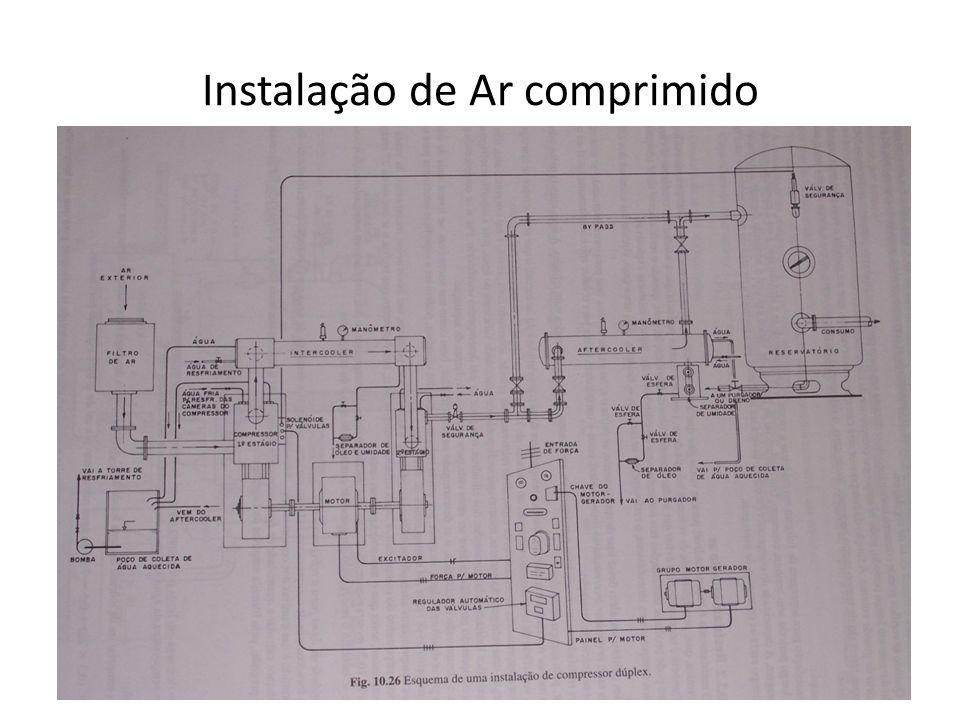 Instalação de Ar Comprimido Nas instalações tipicamente industriais, o ar é comprimido por um compressor e, depois, armazenado em um reservatório.