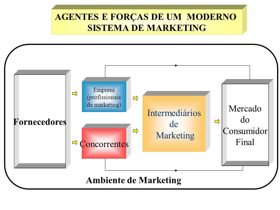 A Natureza do Marketing Vendas são a ponta do iceberg do marketing Pode-se considerar que sempre haverá a necessidade de vender.