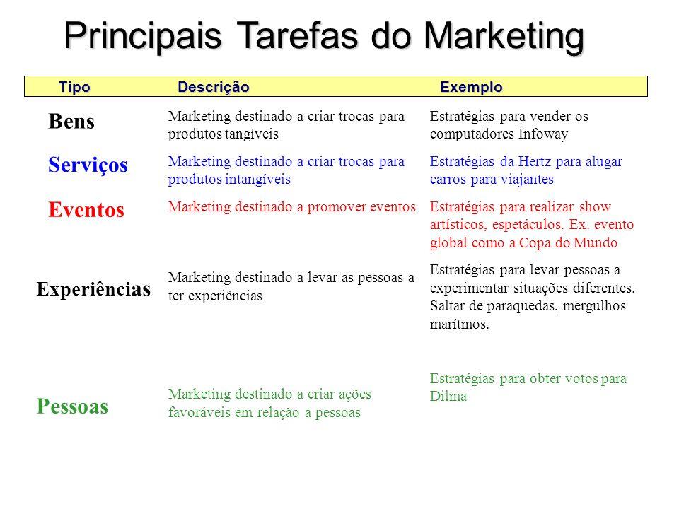 A Natureza do Marketing Bens Serviços Eventos & experiências Pessoas Lugares & propriedades Organizações Informações Idéias A que se aplica o marketing?