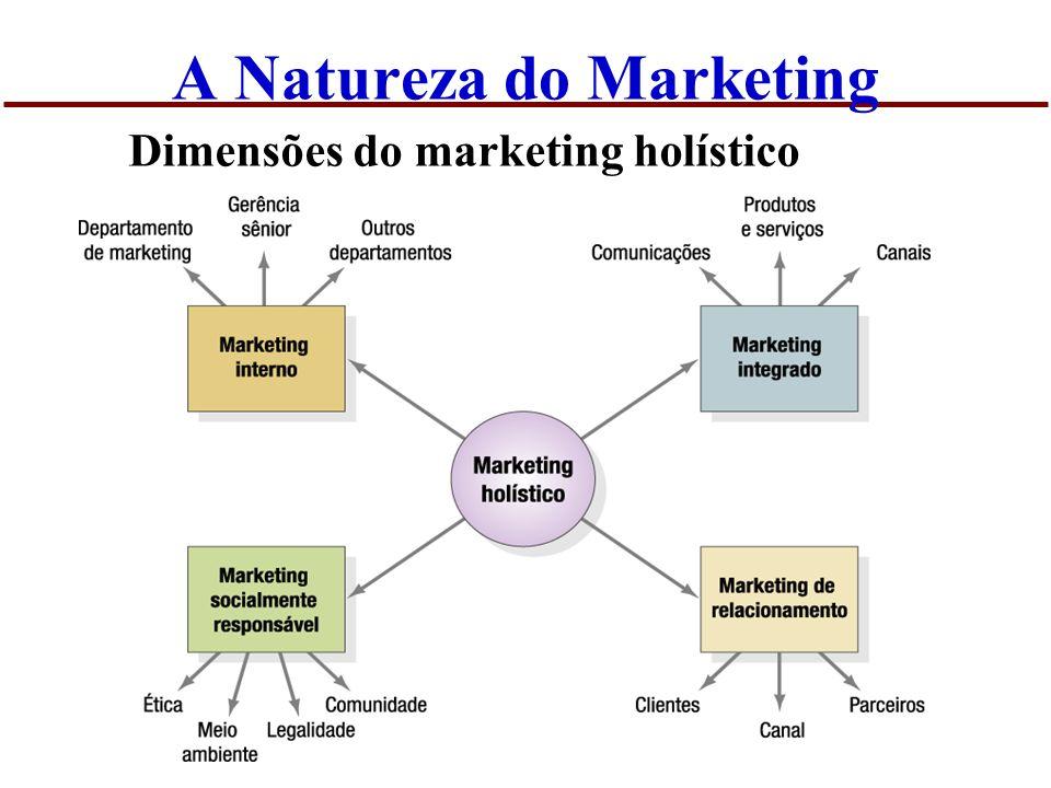 A Natureza do Marketing O mercado não é mais o que era antes… Mudança tecnológica Globalização Desregulamentação Privatização Aumento do poder do cliente Customização Convergência setorial Desintermediação
