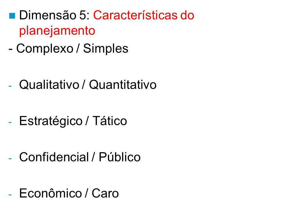 Dimensão 4: Unidades organizacionais Corporativo Subsidiárias Grupos funcionais Divisões Departamentos Produtos.