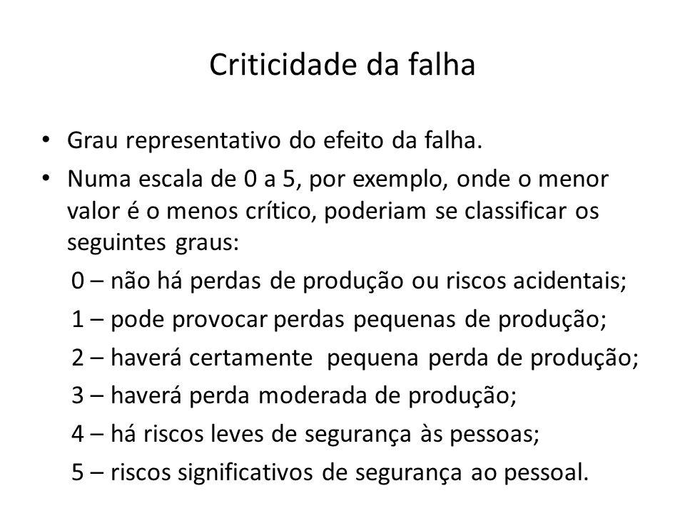 Criticidade da falha Grau representativo do efeito da falha. Numa escala de 0 a 5, por exemplo, onde o menor valor é o menos crítico, poderiam se clas