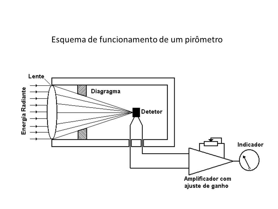 Esquema de funcionamento de um pirômetro