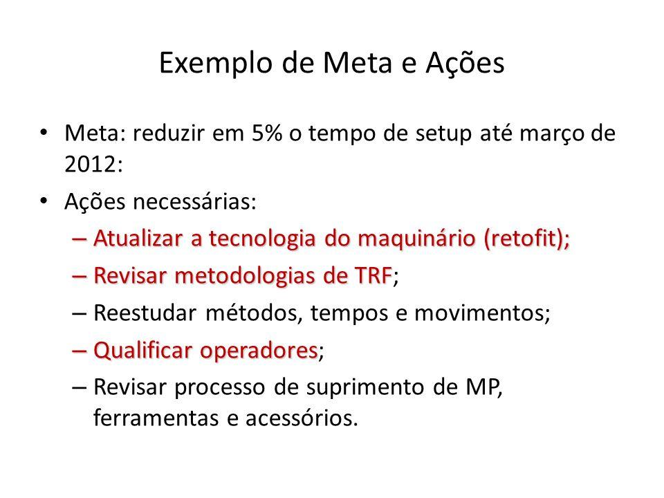 Exemplo de Meta e Ações Meta: reduzir em 5% o tempo de setup até março de 2012: Ações necessárias: – Atualizar a tecnologia do maquinário (retofit); –