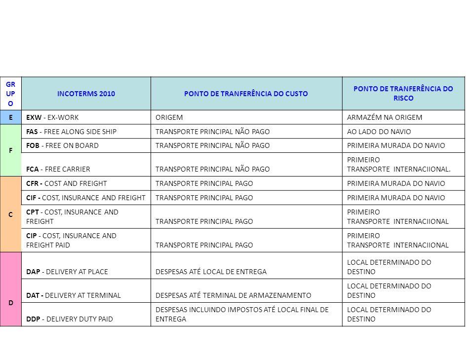 CONSIDERAÇÕES GERAIS SOBRE INCOTERMS Existem 11, e só se devem utilizar esses: Para qualquer modalidade de transporte (terrestre, marítimo, aéreo e ferroviário), incluindo multimodal: EXW, FCA, CIP, CPT, DAP, DAT, DDP Somente para transporte de mercadorias via marítima ou fluvial: FAS, FOB, CFR, CIF Os do Grupo F e a do Grupo o E correspondem ao transporte principal não pago.