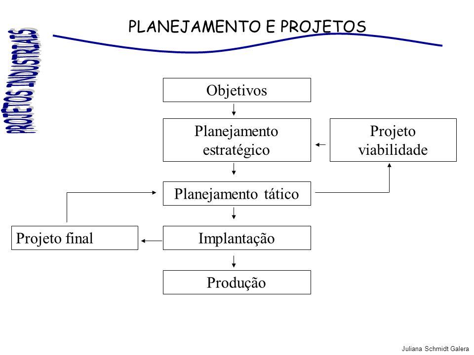 Juliana Schmidt Galera PLANEJAMENTO E PROJETOS Planejamento tático Objetivos Planejamento estratégico Implantação Produção Projeto final Projeto viabi