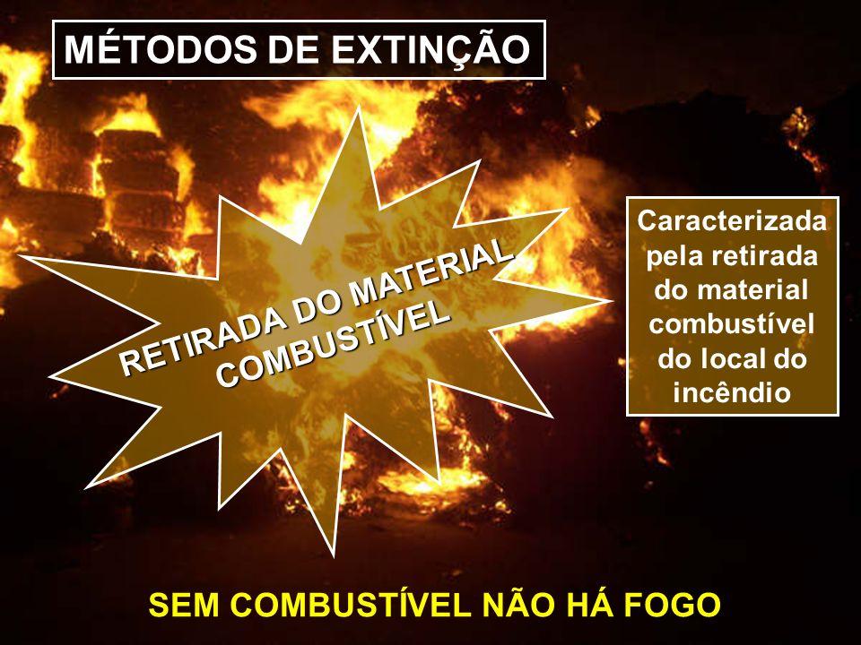 MÉTODOS DE EXTINÇÃO RETIRADA DO MATERIAL COMBUSTÍVEL COMBUSTÍVEL Caracterizada pela retirada do material combustível do local do incêndio SEM COMBUSTÍ