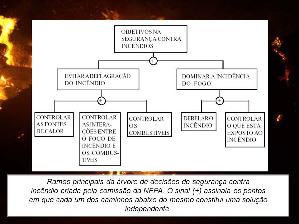 Ramos principais da árvore de decisões de segurança contra incêndio criada pela comissão da NFPA. O sinal (+) assinala os pontos em que cada um dos ca
