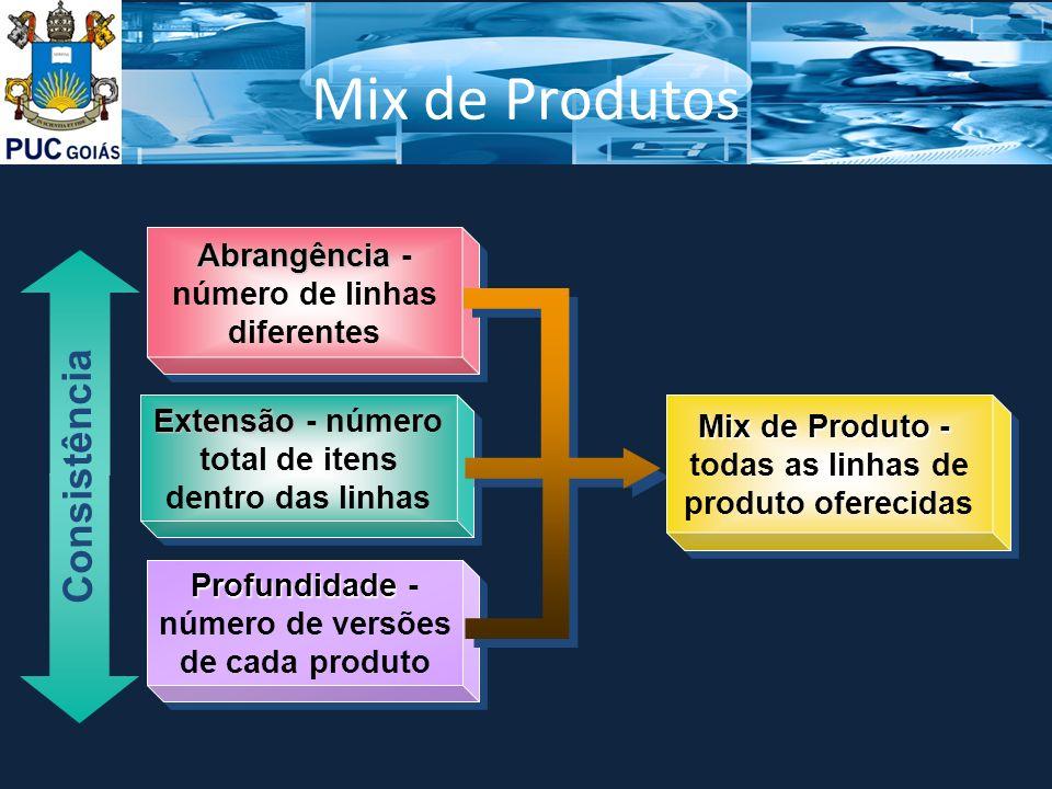 Mix de Produtos Abrangência Abrangência - número de linhas diferentes Extensão Extensão - número total de itens dentro das linhas Profundidade Profundidade - número de versões de cada produto Mix de Produto - todas as linhas de produto oferecidas Mix de Produto - todas as linhas de produto oferecidas Consistência