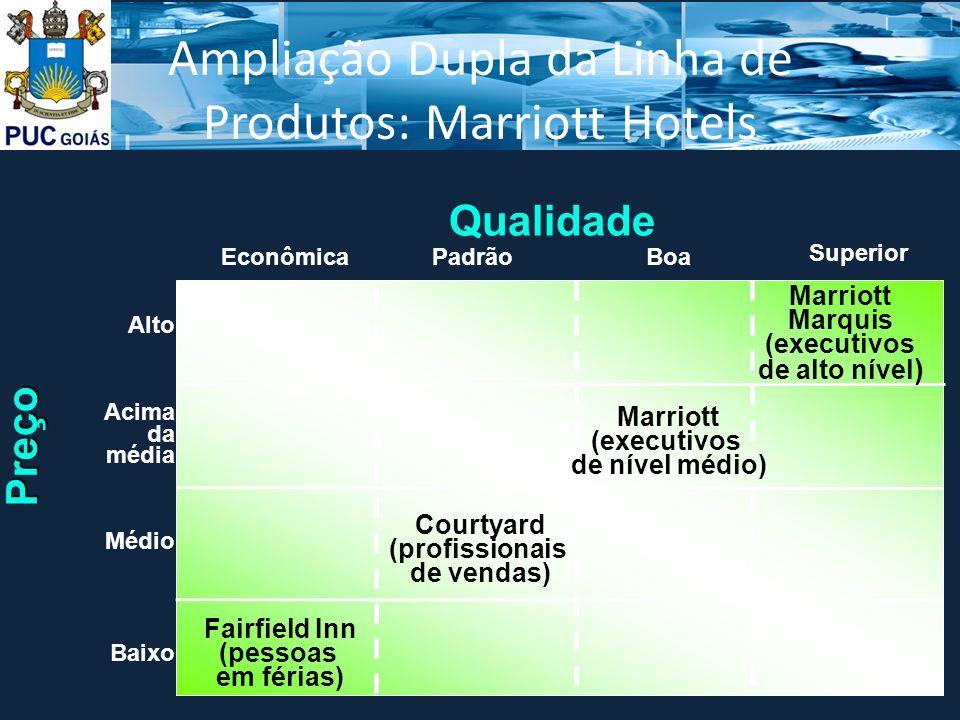Ampliação Dupla da Linha de Produtos: Marriott Hotels Qualidade Econômica Superior PadrãoBoa Preço Alto Acima da média Médio Baixo Fairfield Inn (pessoas em férias) Courtyard (profissionais de vendas) Marriott (executivos de nível médio) Marriott Marquis (executivos de alto nível )