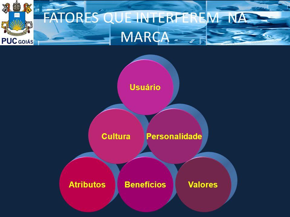 FATORES QUE INTERFEREM NA MARCA AtributosBenefíciosValores Cultura Usuário Personalidade