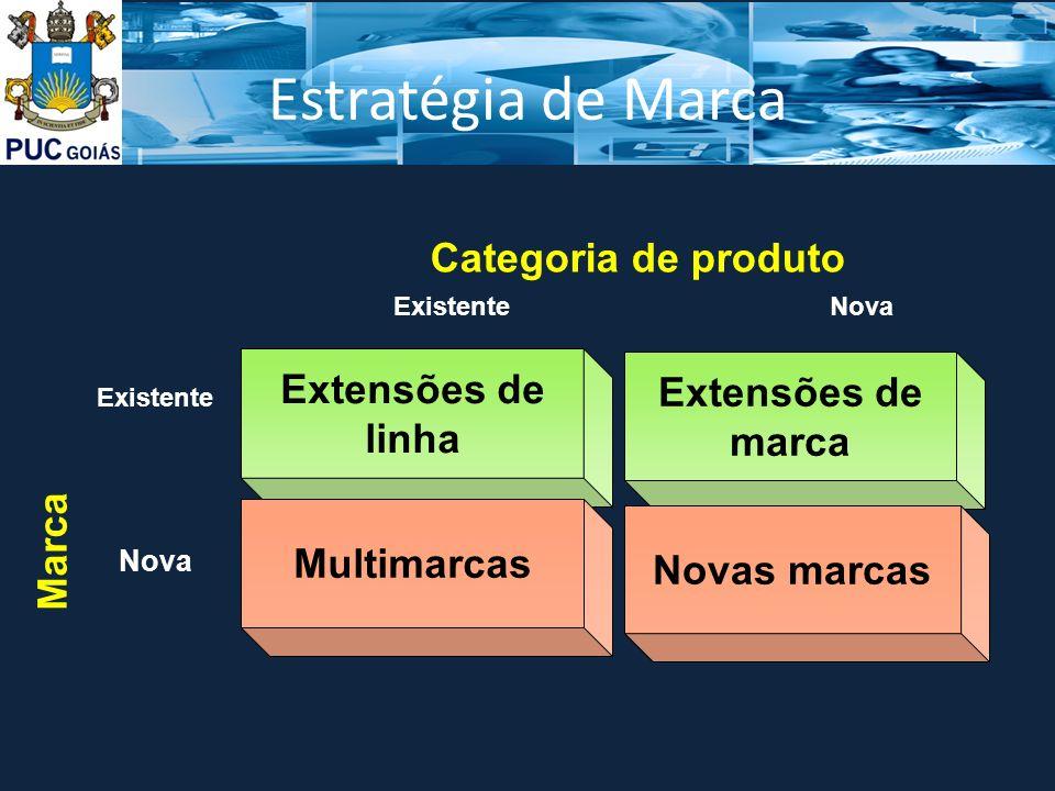 Estratégia de Marca Extensões de marca Nova Marca Categoria de produto Extensões de linha Existente Multimarcas Nova Novas marcas