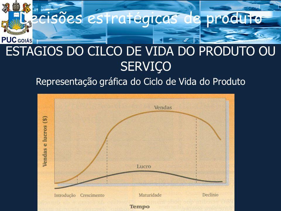 Decisões estrat é gicas de produto ESTAGIOS DO CILCO DE VIDA DO PRODUTO OU SERVIÇO Representação gráfica do Ciclo de Vida do Produto