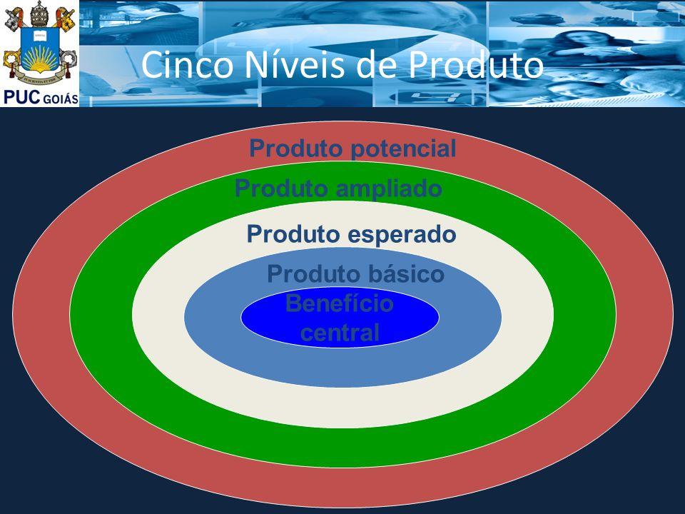 Cinco Níveis de Produto Produto potencialProduto ampliado Produto esperado Produto básico Benefício central