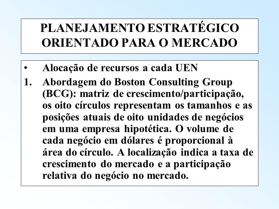 PLANEJAMENTO ESTRATÉGICO ORIENTADO PARA O MERCADO Alocação de recursos a cada UEN 1.Abordagem do Boston Consulting Group (BCG): matriz de crescimento/