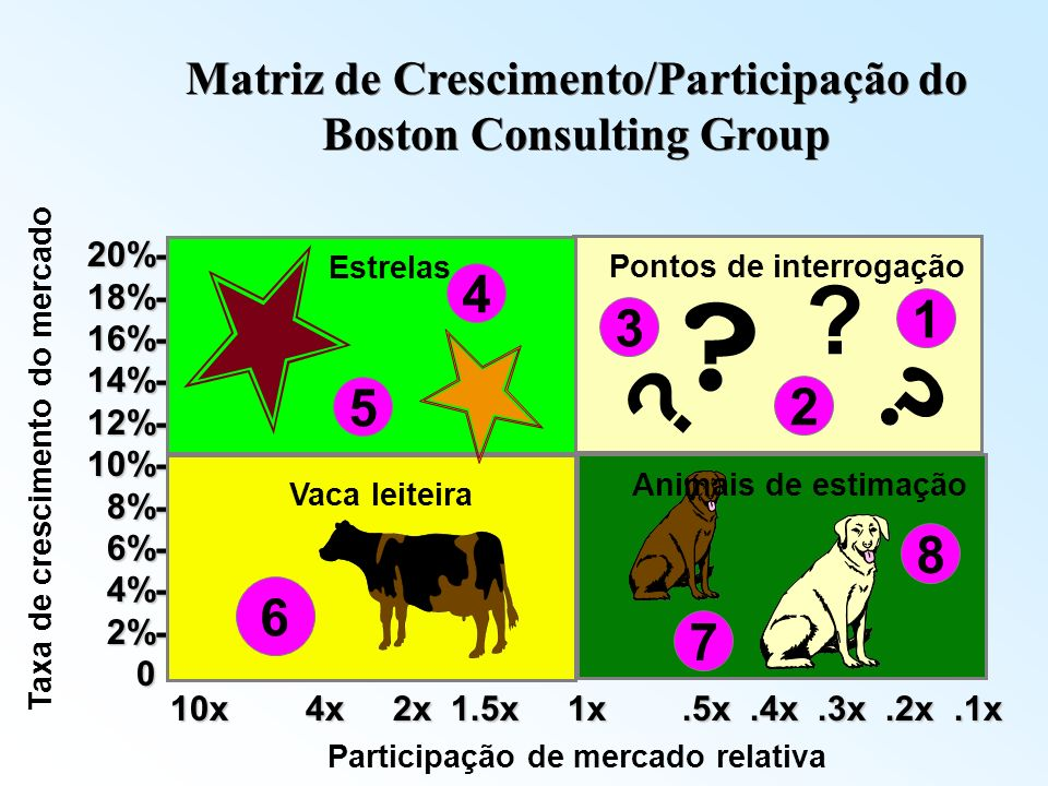 Matriz de Crescimento/Participação do Boston Consulting Group 20%-18%-16%-14%-12%-10%- 8%- 8%- 6%- 6%- 4%- 4%- 2%- 2%- 0 Taxa de crescimento do mercad