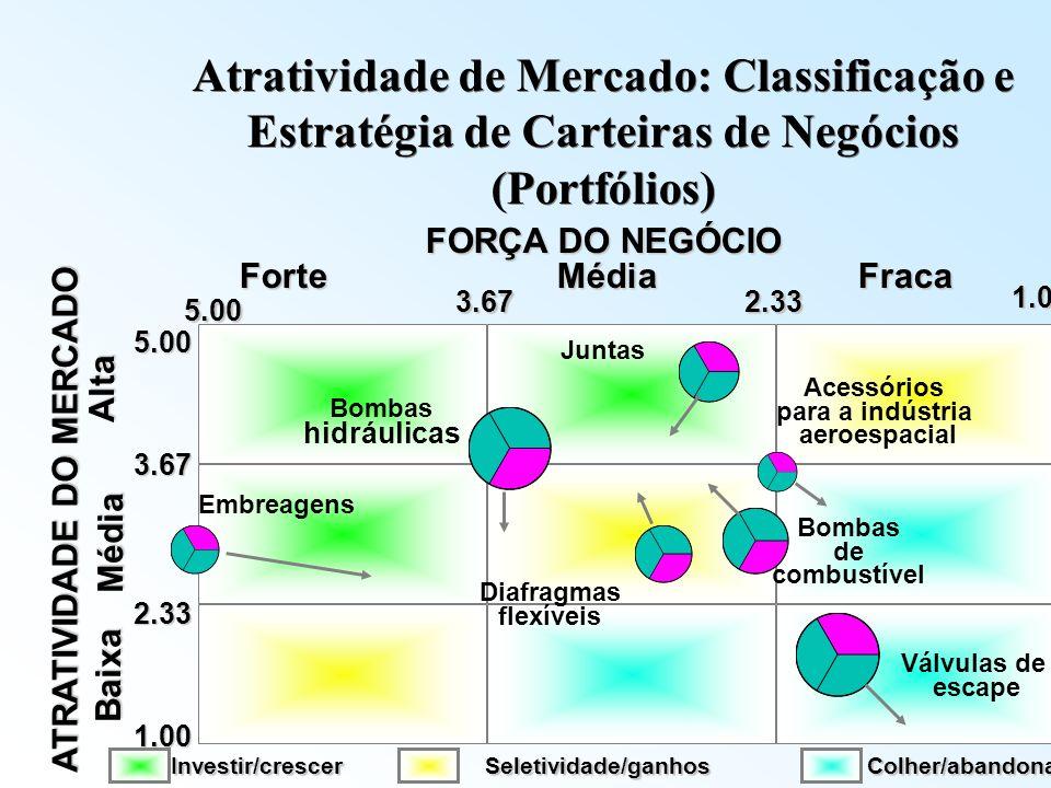 ATRATIVIDADE DO MERCADO 5.00 3.67 2.33 1.00Baixa Média Alta Válvulas de escape Diafragmas flexíveis Bombas de combustível Acessórios para a indústria