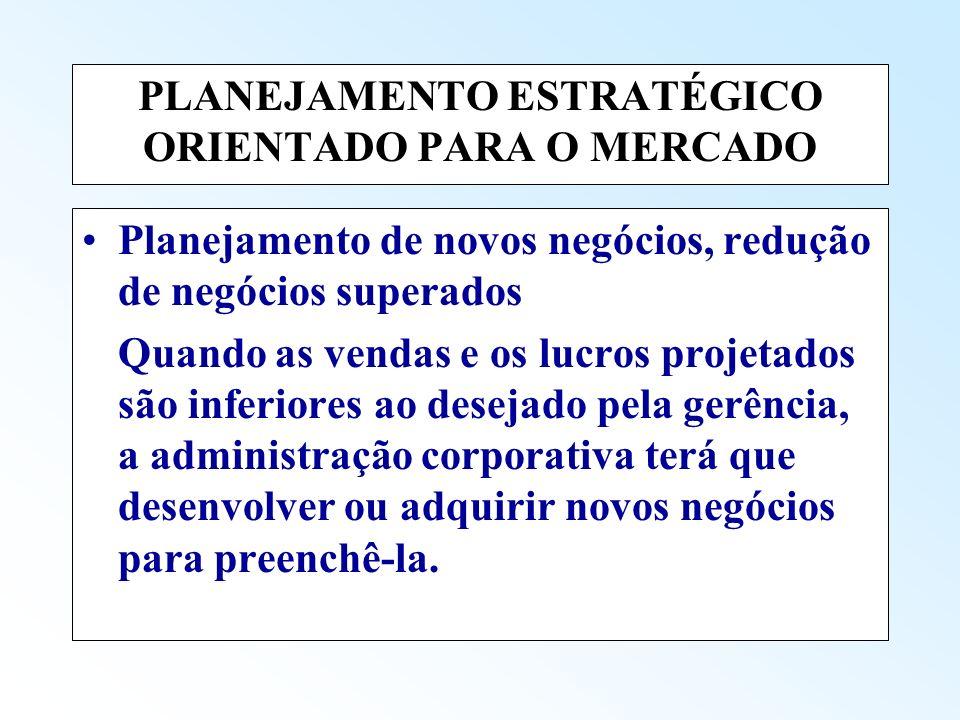 PLANEJAMENTO ESTRATÉGICO ORIENTADO PARA O MERCADO Planejamento de novos negócios, redução de negócios superados Quando as vendas e os lucros projetado