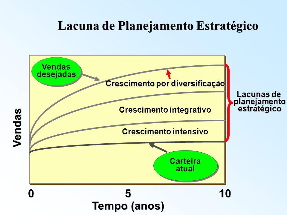 Vendas 1050 Tempo (anos Tempo (anos) Lacuna de Planejamento Estratégico Vendas desejadas Vendas desejadas Crescimento integrativo Crescimento intensiv