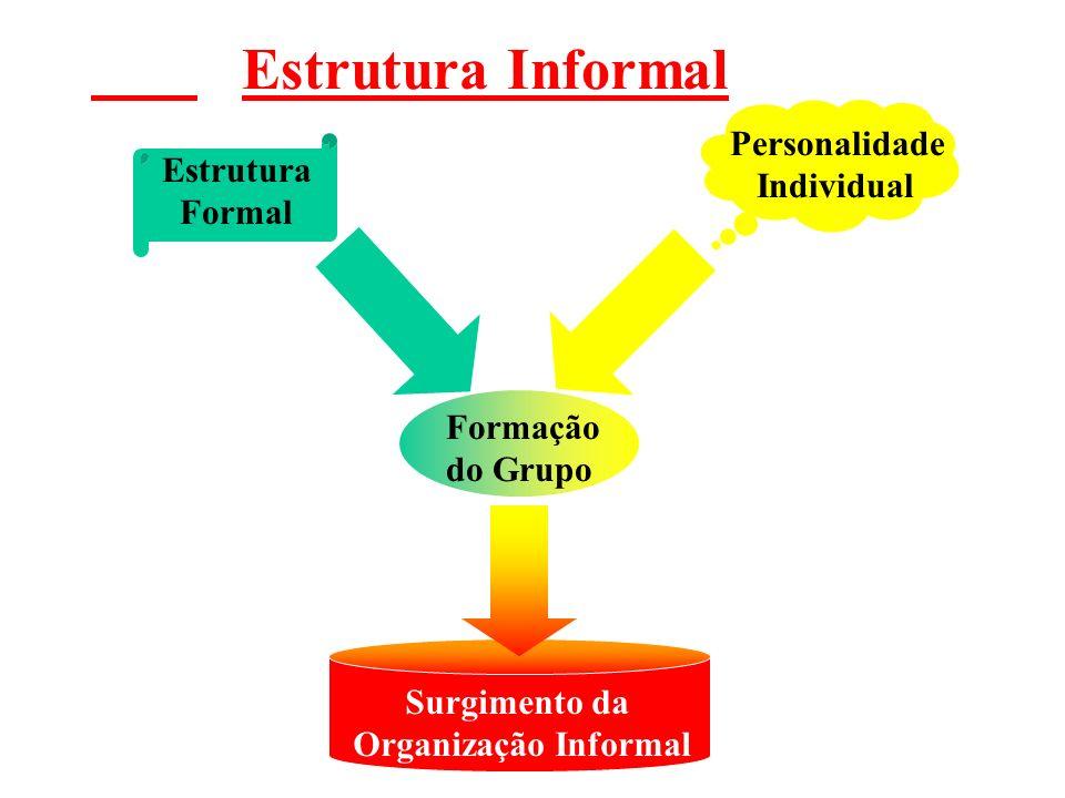 Estrutura Informal Estrutura Formal Personalidade Individual Formação do Grupo Surgimento da Organização Informal