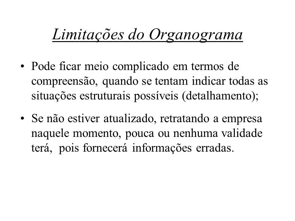 Limitações do Organograma Pode ficar meio complicado em termos de compreensão, quando se tentam indicar todas as situações estruturais possíveis (deta