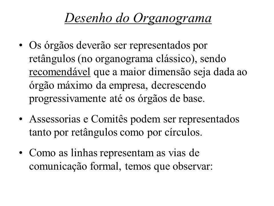 Desenho do Organograma Os órgãos deverão ser representados por retângulos (no organograma clássico), sendo recomendável que a maior dimensão seja dada