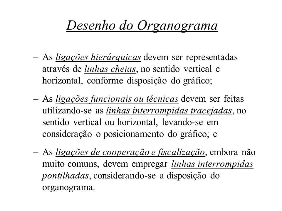 Desenho do Organograma –As ligações hierárquicas devem ser representadas através de linhas cheias, no sentido vertical e horizontal, conforme disposiç