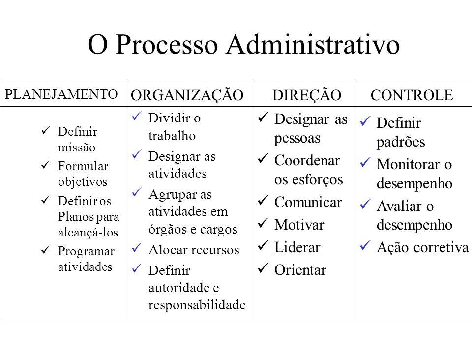 O Processo Administrativo Definir missão Formular objetivos Definir os Planos para alcançá-los Programar atividades Designar as pessoas Coordenar os e