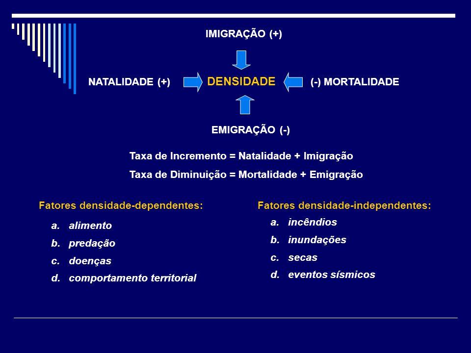 Taxa de Incremento = Natalidade + Imigração Taxa de Diminuição = Mortalidade + Emigração DENSIDADE NATALIDADE (+)(-) MORTALIDADE IMIGRAÇÃO (+) EMIGRAÇ