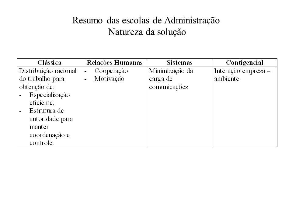 Resumo das escolas de Administração Natureza da solução