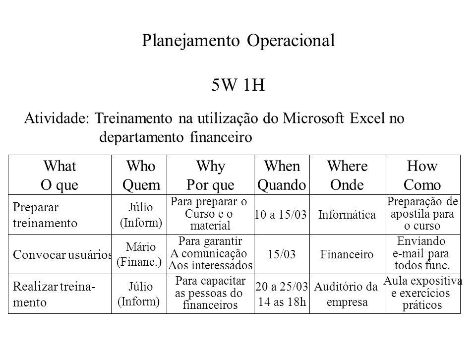 Planejamento Operacional 5W 1H What O que Who Quem Why Por que When Quando Where Onde How Como Preparar treinamento Júlio (Inform) Para preparar o Cur