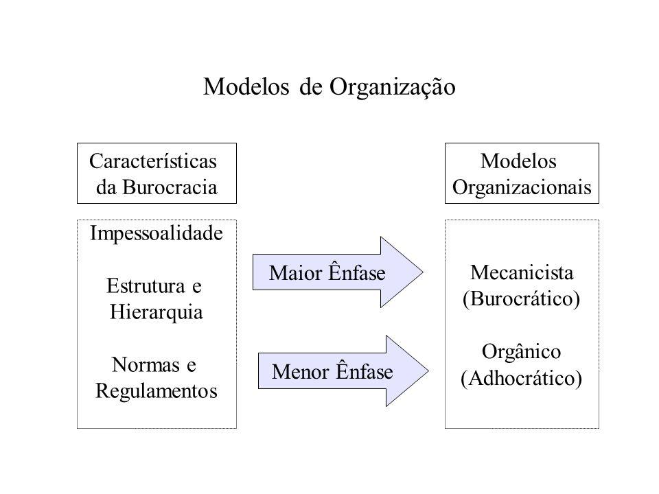 Modelos de Organização Características da Burocracia Modelos Organizacionais Impessoalidade Estrutura e Hierarquia Normas e Regulamentos Mecanicista (
